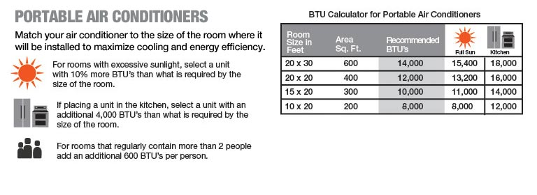 Portable Air Conditioners BTU Calculator
