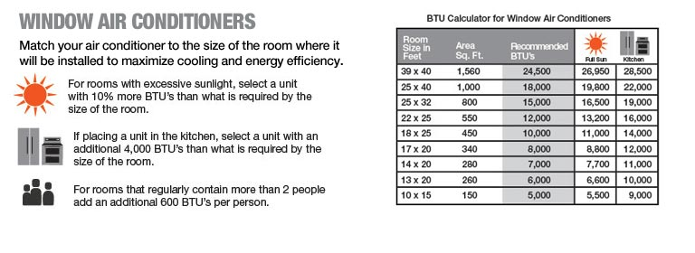 Window Air Conditioners BTU Calculator