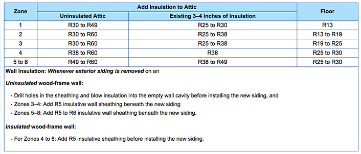Insulation r values explained at the home depot