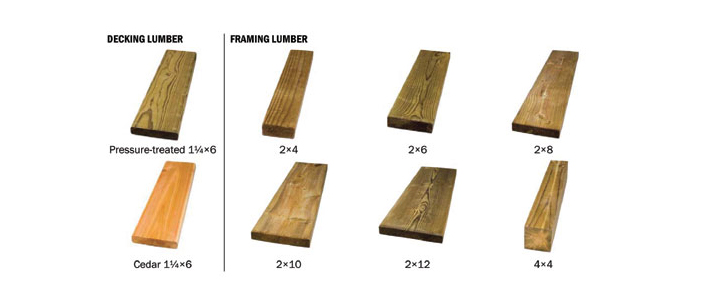 Different Types Of Wood Lumber ~ How to choose the best lumber at home depot